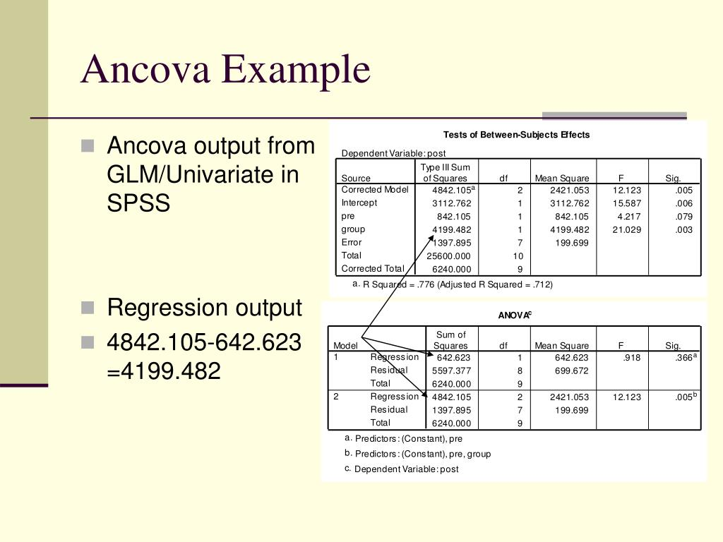 Ancova output from GLM/Univariate in SPSS