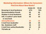 marketing information where do consumers find out about new books