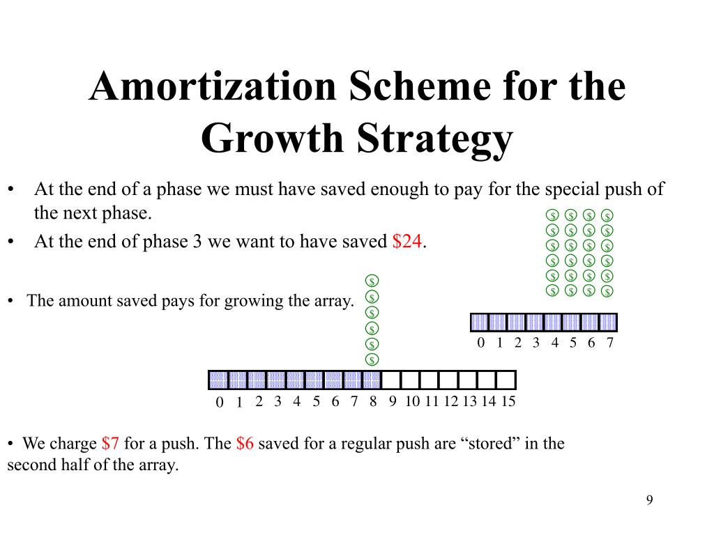 Amortization Scheme for the Growth Strategy