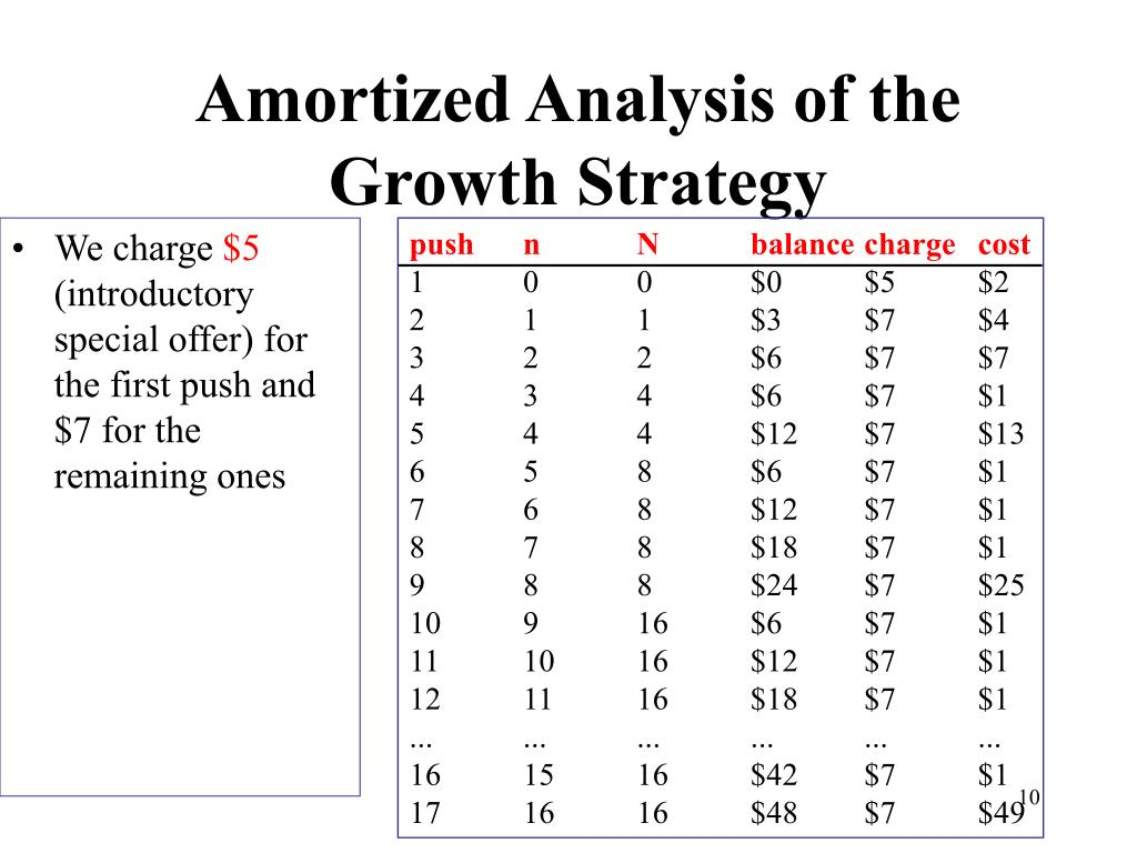 Amortized Analysis of the Growth Strategy