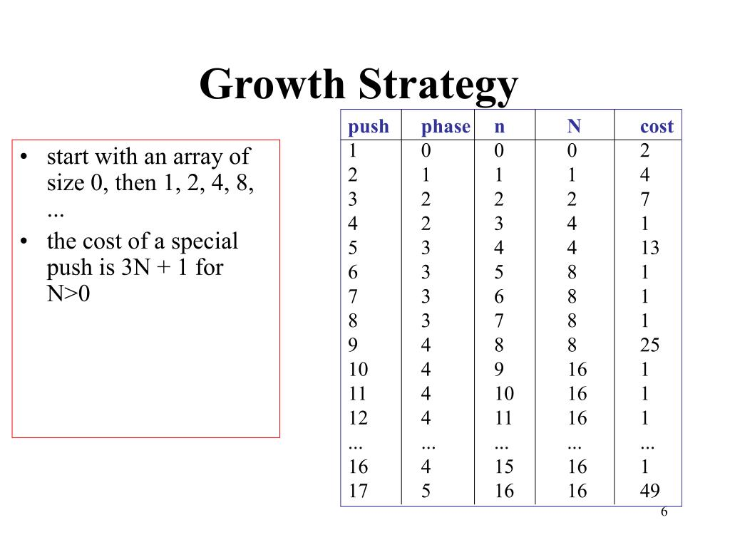 Growth Strategy