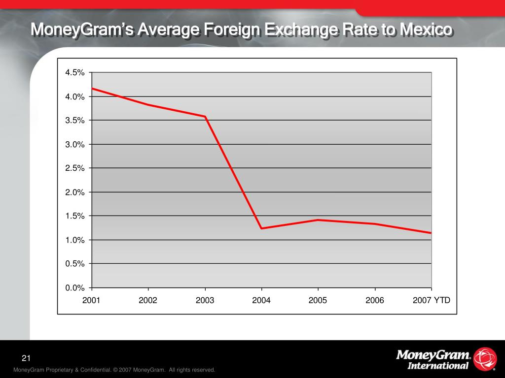MoneyGram's Average Foreign Exchange Rate to Mexico