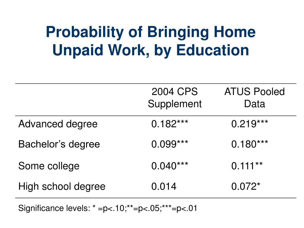 Probability of Bringing Home Unpaid Work, by Education