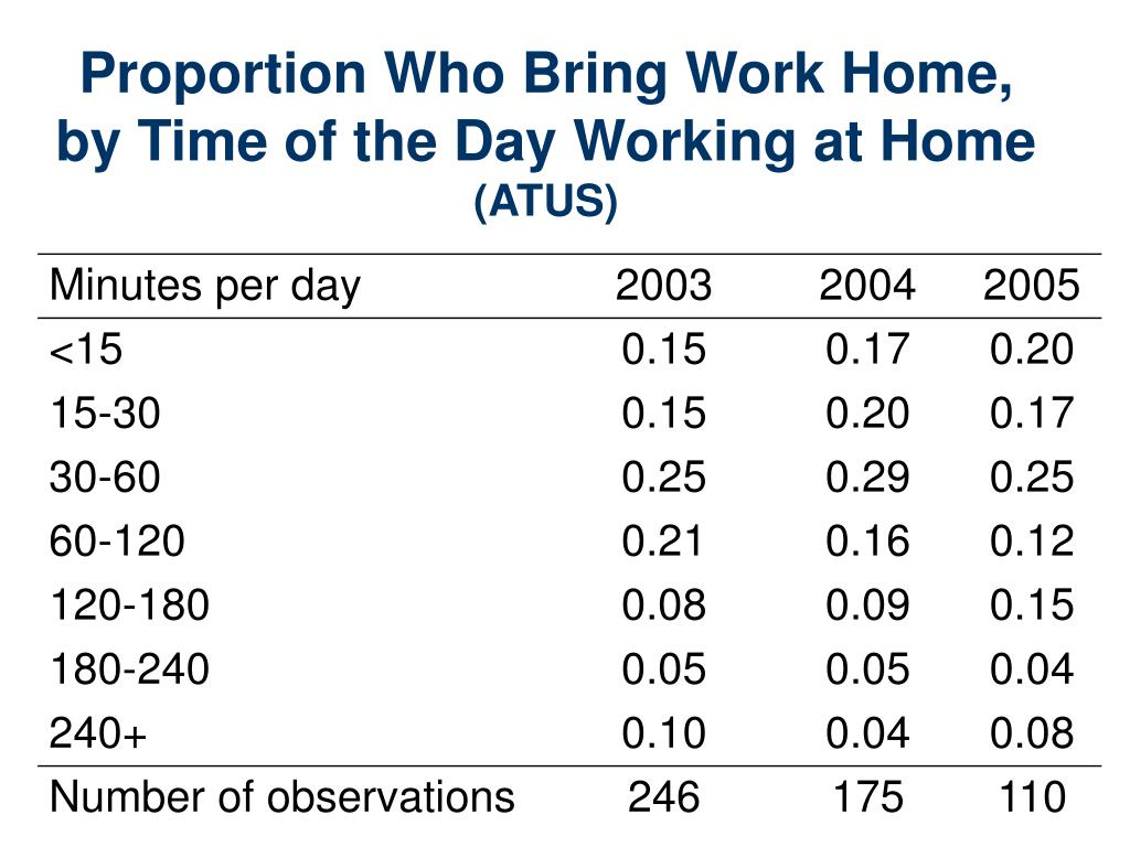 Proportion Who Bring Work Home,