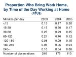 proportion who bring work home by time of the day working at home atus