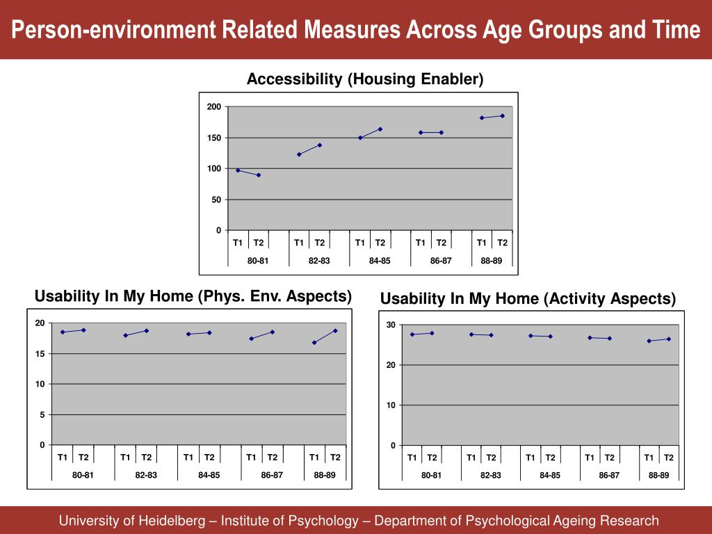 Person-environment Related Measures Across Age Groups and Time