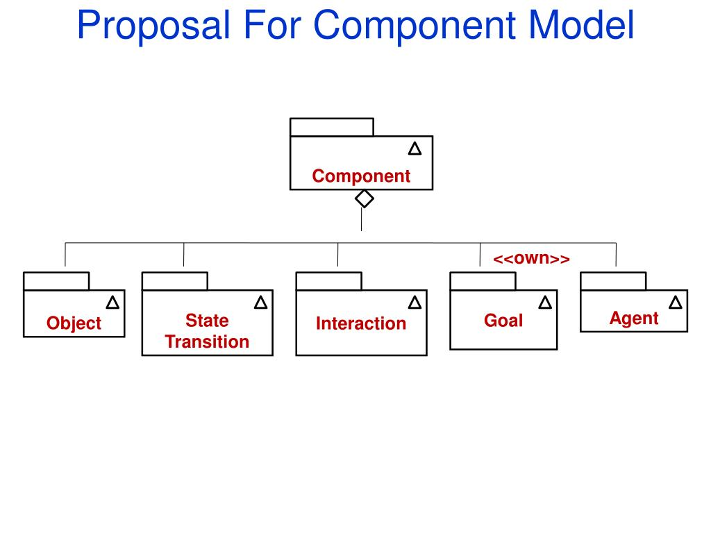 Proposal For Component Model