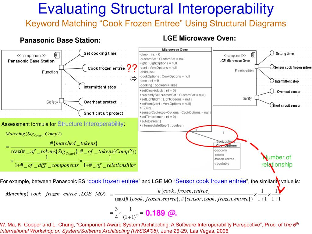 Evaluating Structural Interoperability