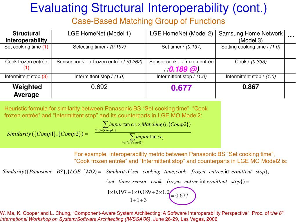Evaluating Structural Interoperability (cont.)