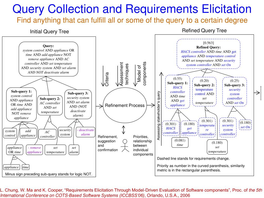 Query Collection and Requirements Elicitation