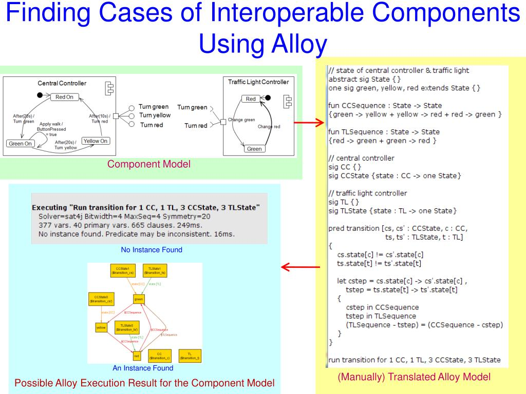 Finding Cases of Interoperable Components Using Alloy