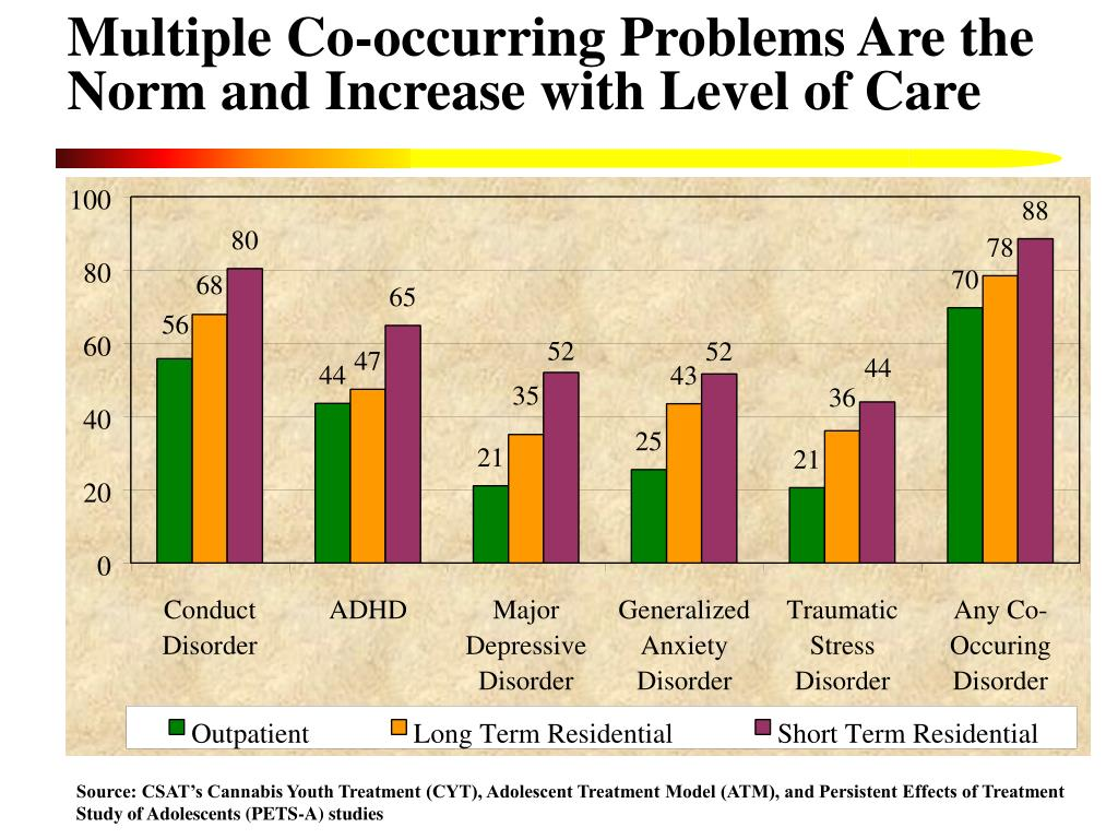 Multiple Co-occurring Problems Are the Norm and Increase with Level of Care