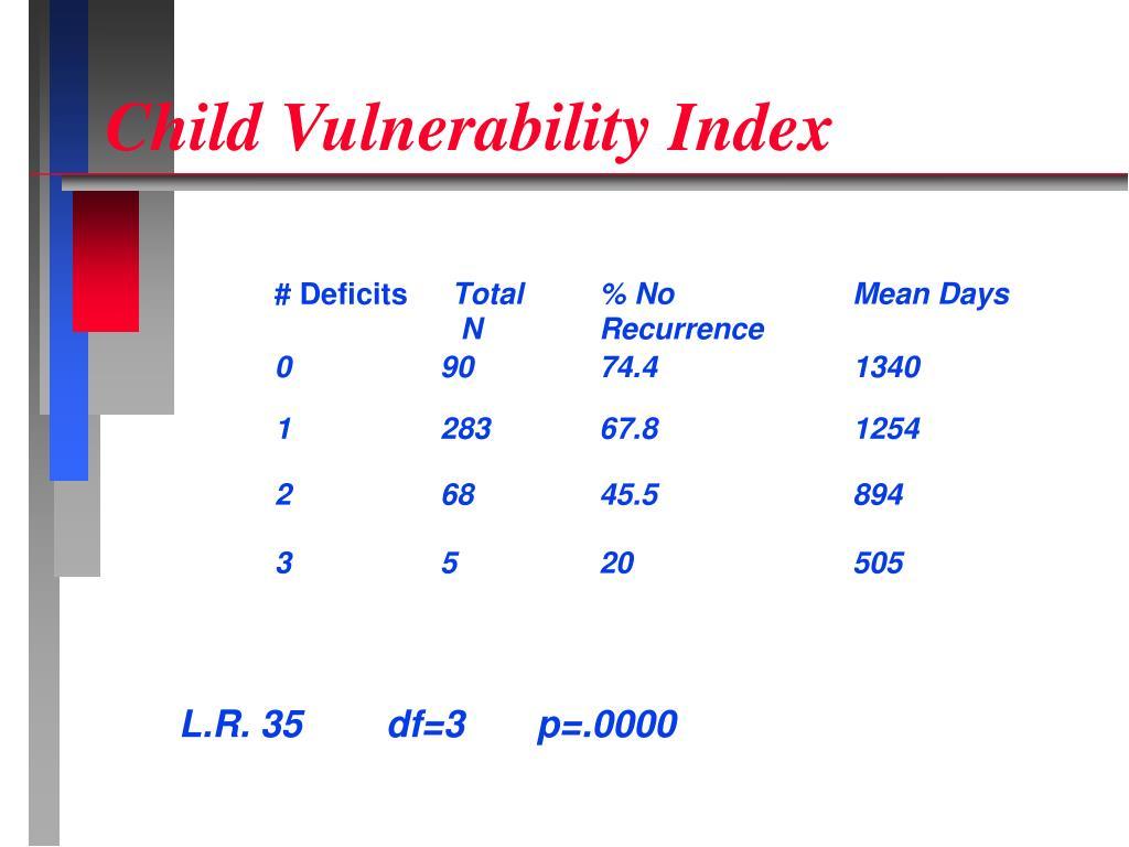 Child Vulnerability Index
