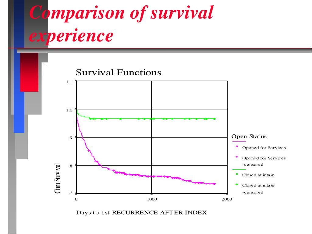 Comparison of survival experience