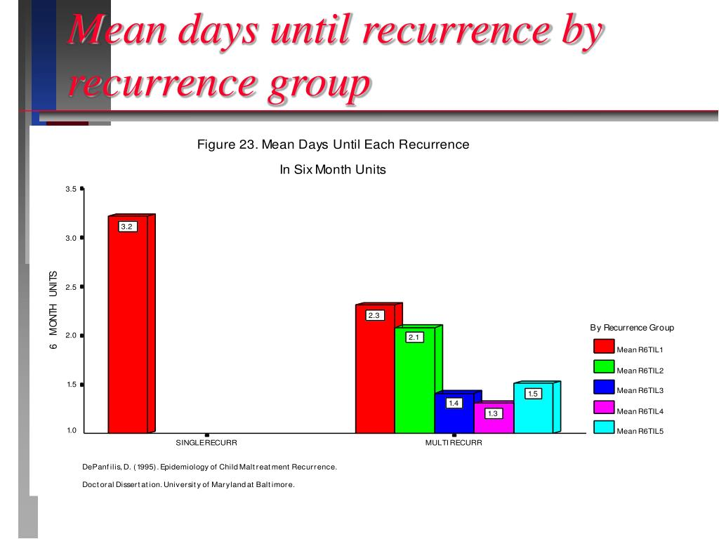 Mean days until recurrence by recurrence group