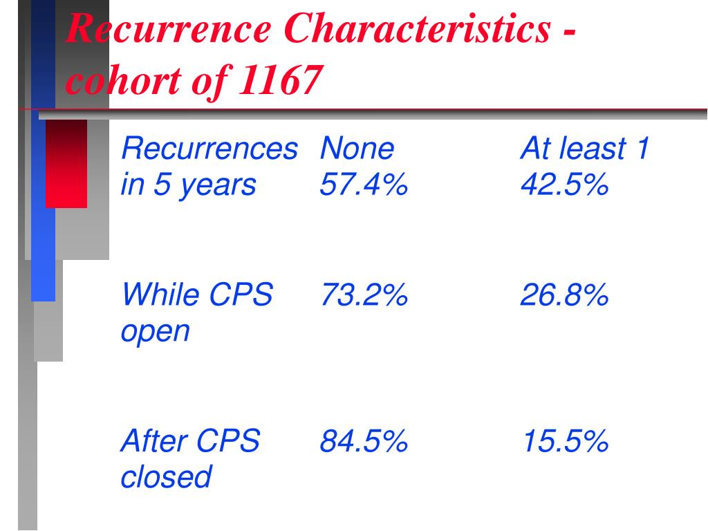 Recurrence Characteristics - cohort of 1167