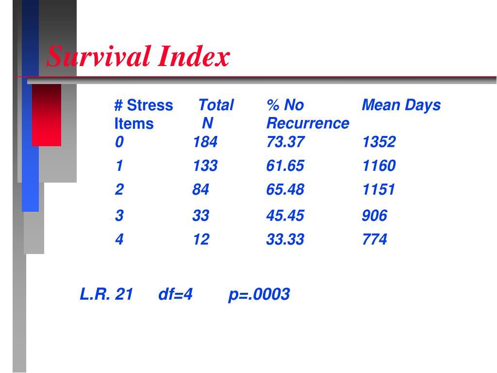 Survival Index