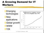 a growing demand for it workers