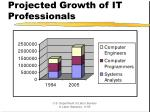 projected growth of it professionals