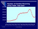 number of families receiving afdc tanf 1950 2004