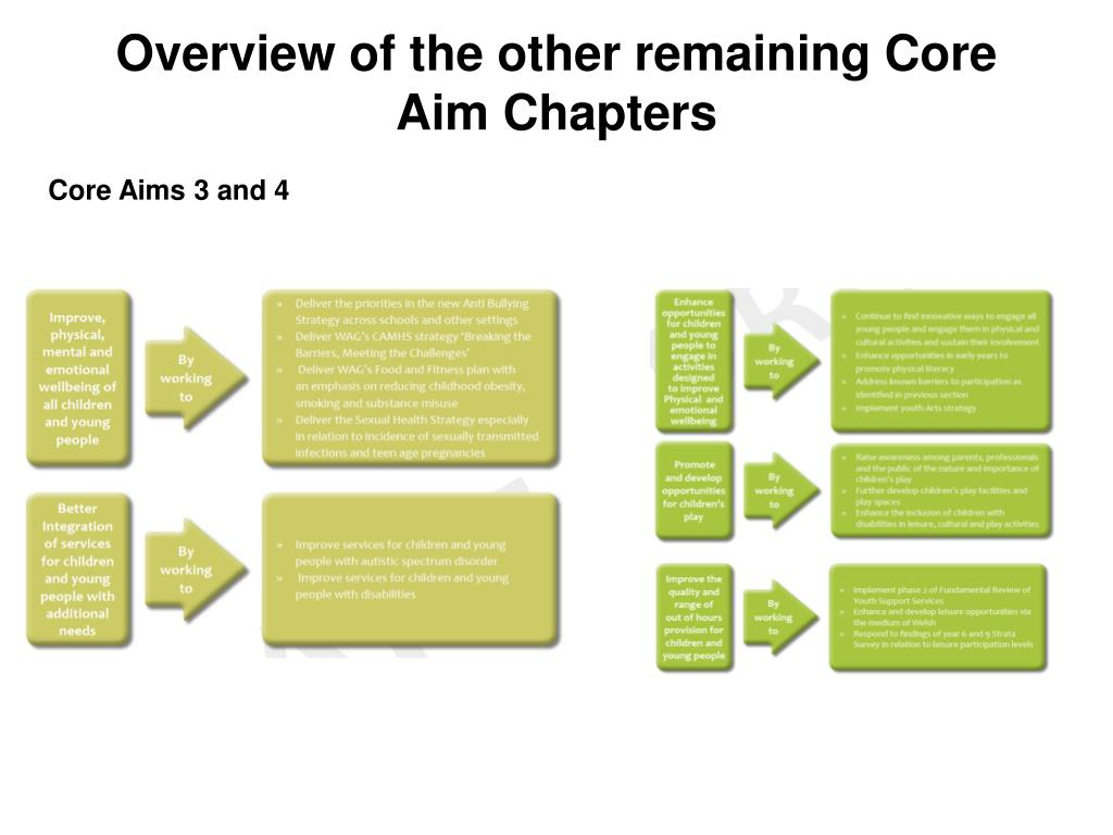 Overview of the other remaining Core Aim Chapters