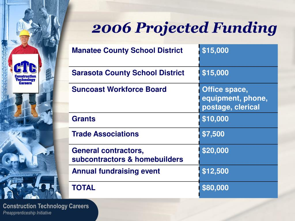 2006 Projected Funding