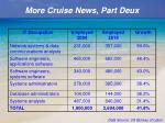 more cruise news part deux