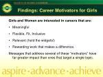 findings career motivators for girls