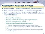 overview of valuation process