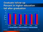 graduate follow up percent in higher education fall after graduation
