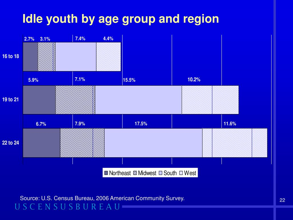 Idle youth by age group and region