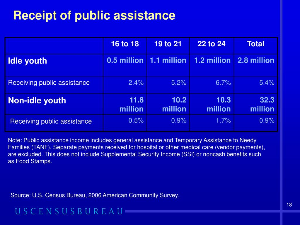 Receipt of public assistance