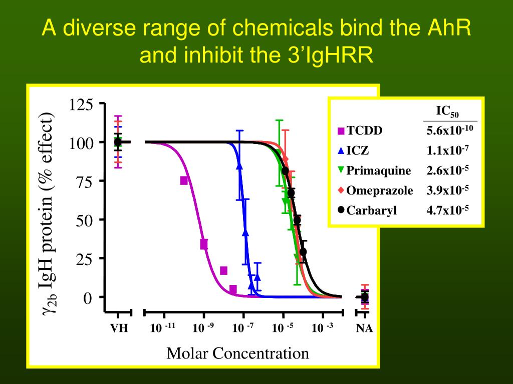 A diverse range of chemicals bind the AhR and inhibit the 3'IgHRR