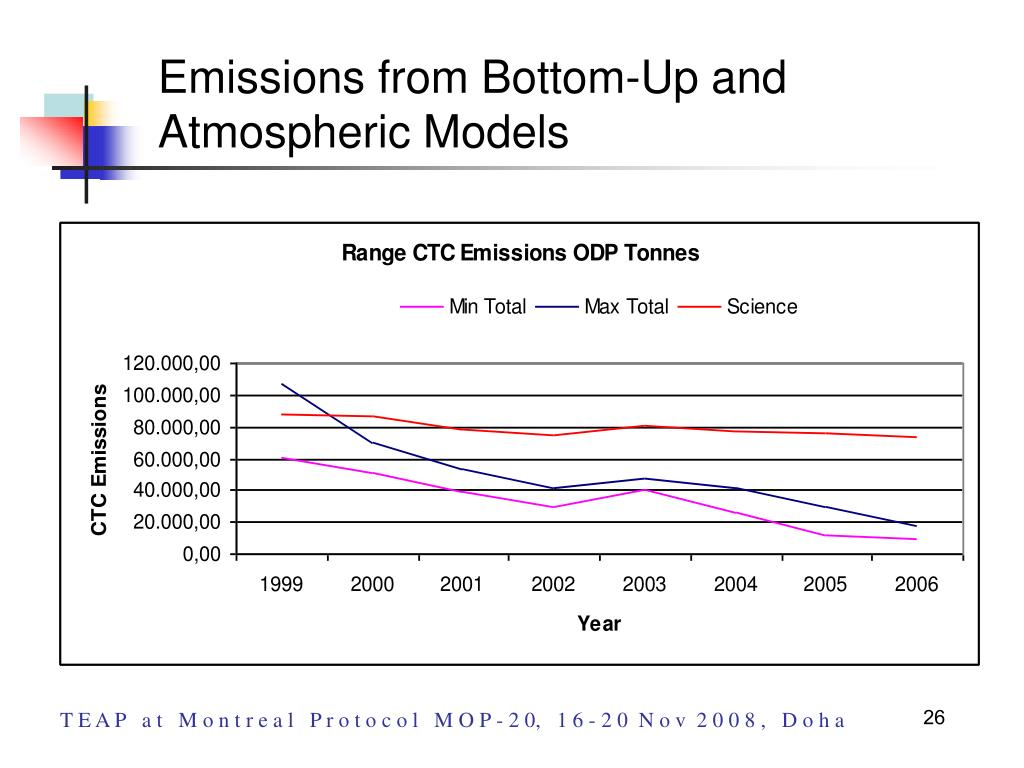 Emissions from Bottom-Up and           Atmospheric Models