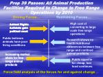 prop 39 passes all animal production facilities required to change to free range operations by 2010