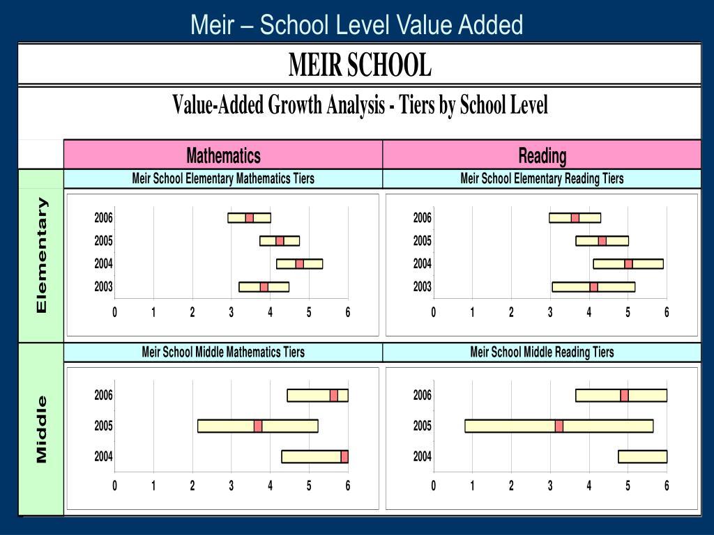 Meir – School Level Value Added