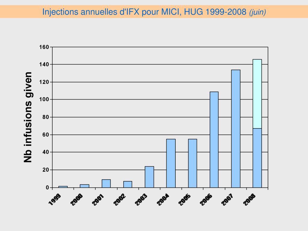 Injections annuelles d'IFX pour MICI, HUG 1999-2008