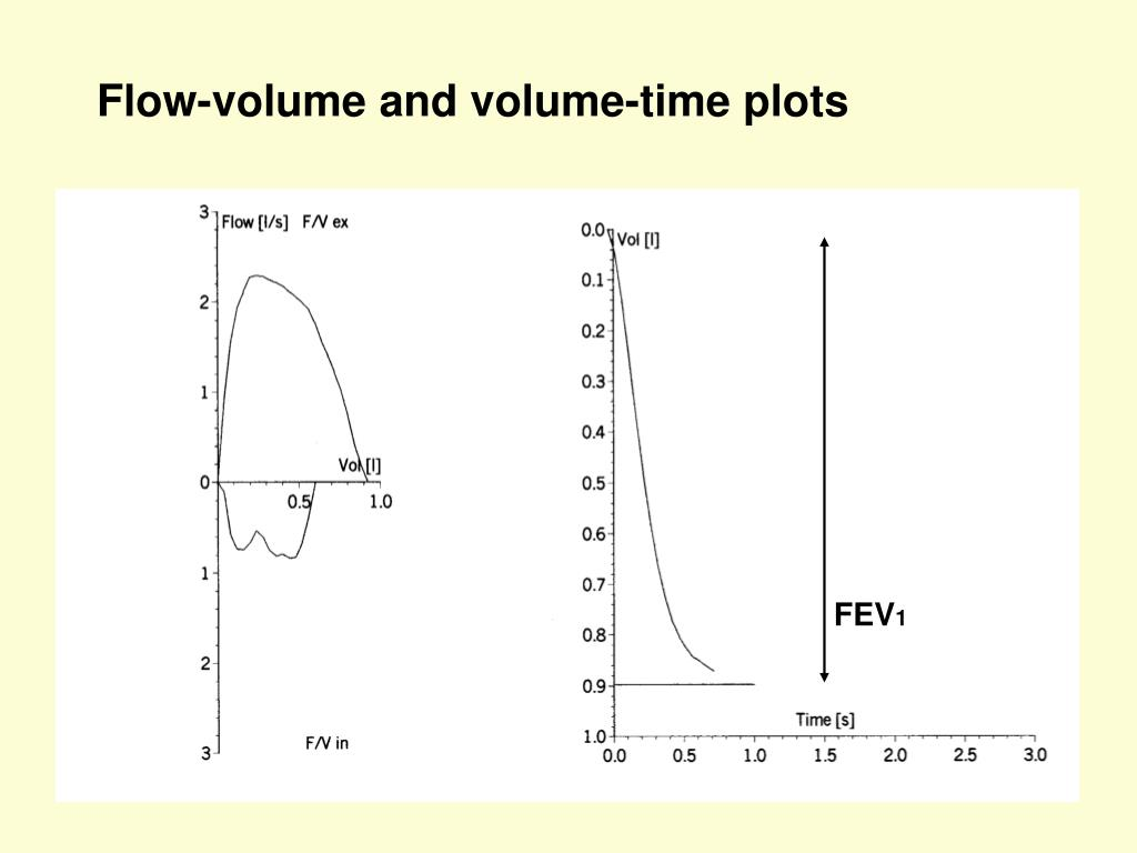 Flow-volume and volume-time plots
