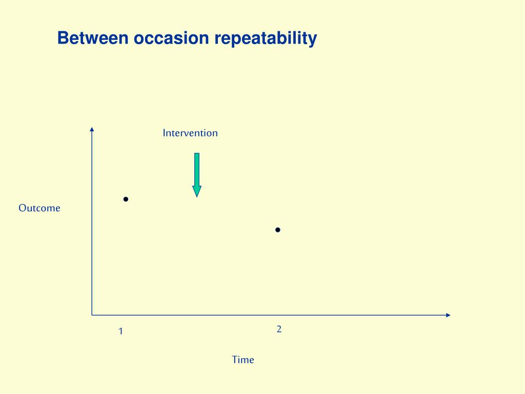 Between occasion repeatability