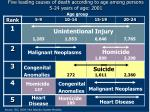 five leading causes of death according to age among persons 5 24 years of age 2001