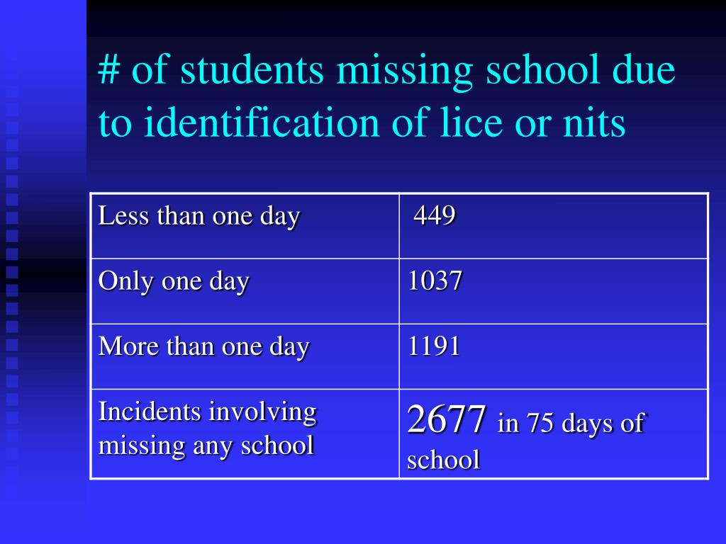 # of students missing school due to identification of lice or nits