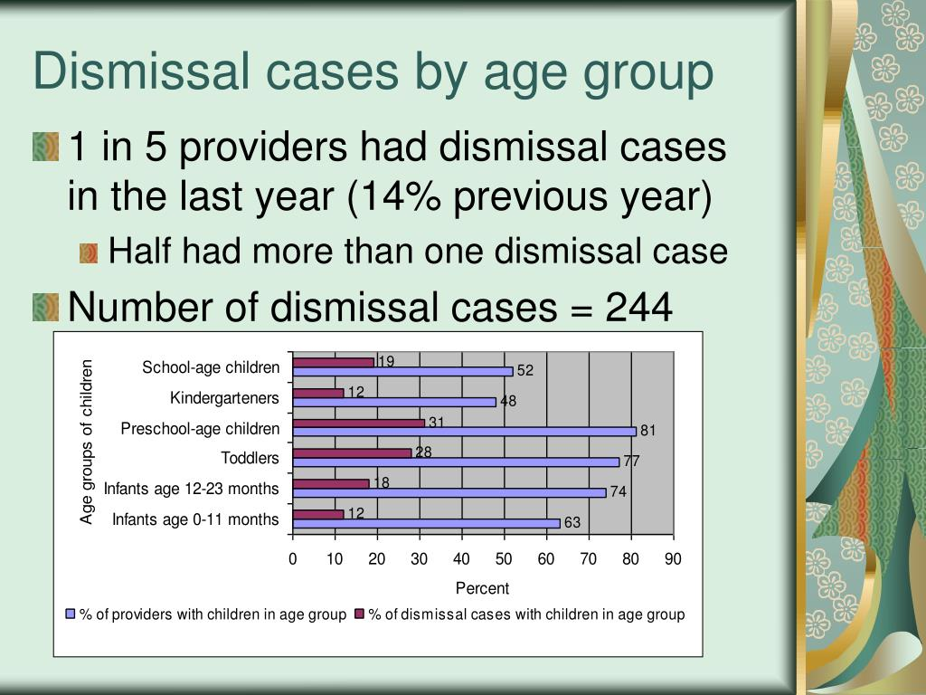 Dismissal cases by age group