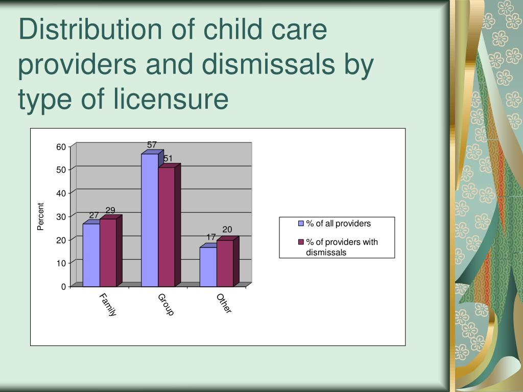 Distribution of child care providers and dismissals by type of licensure