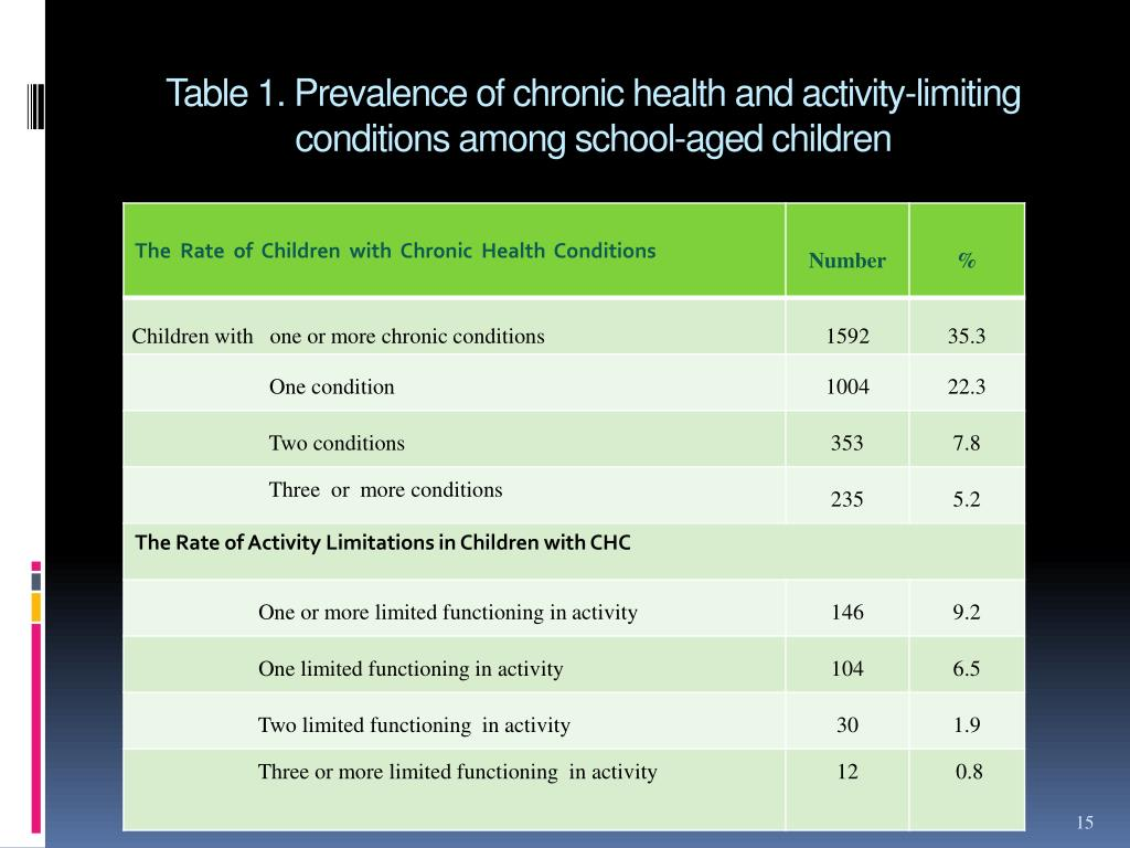 Table 1. Prevalence of chronic health and activity-limiting conditions among school-aged children