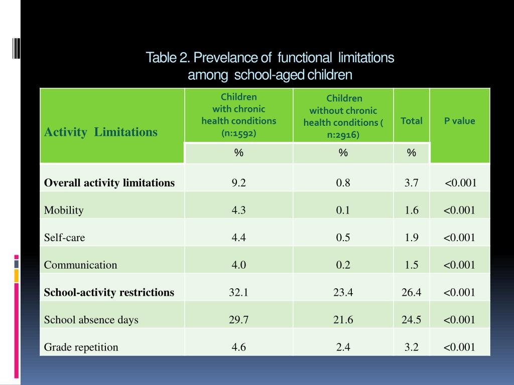 Table 2. Prevelance of  functional  limitations