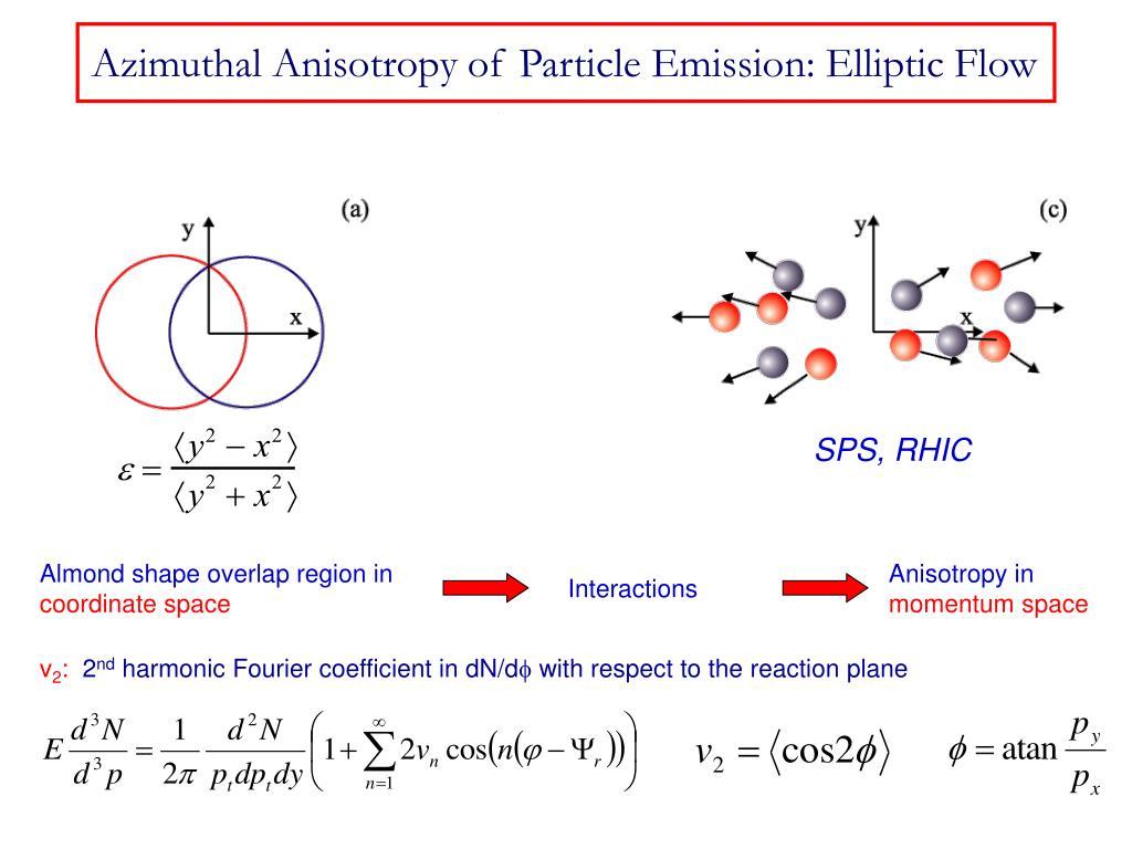Azimuthal Anisotropy of Particle Emission: Elliptic Flow
