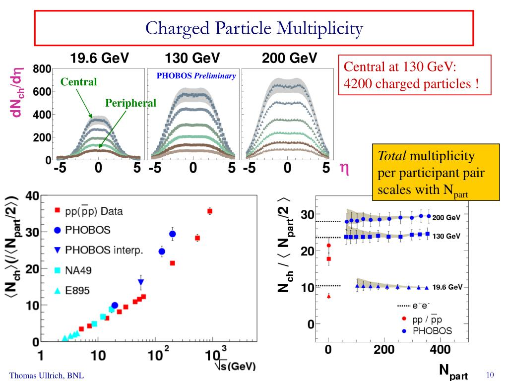 Charged Particle Multiplicity