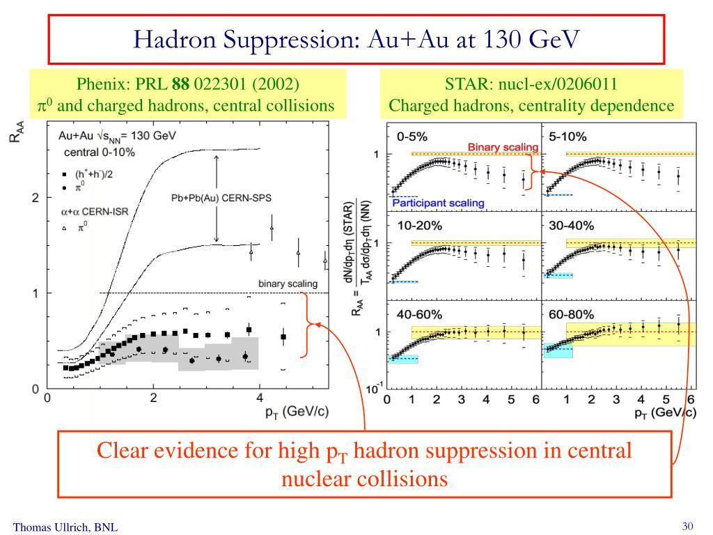 Hadron Suppression: Au+Au at 130 GeV