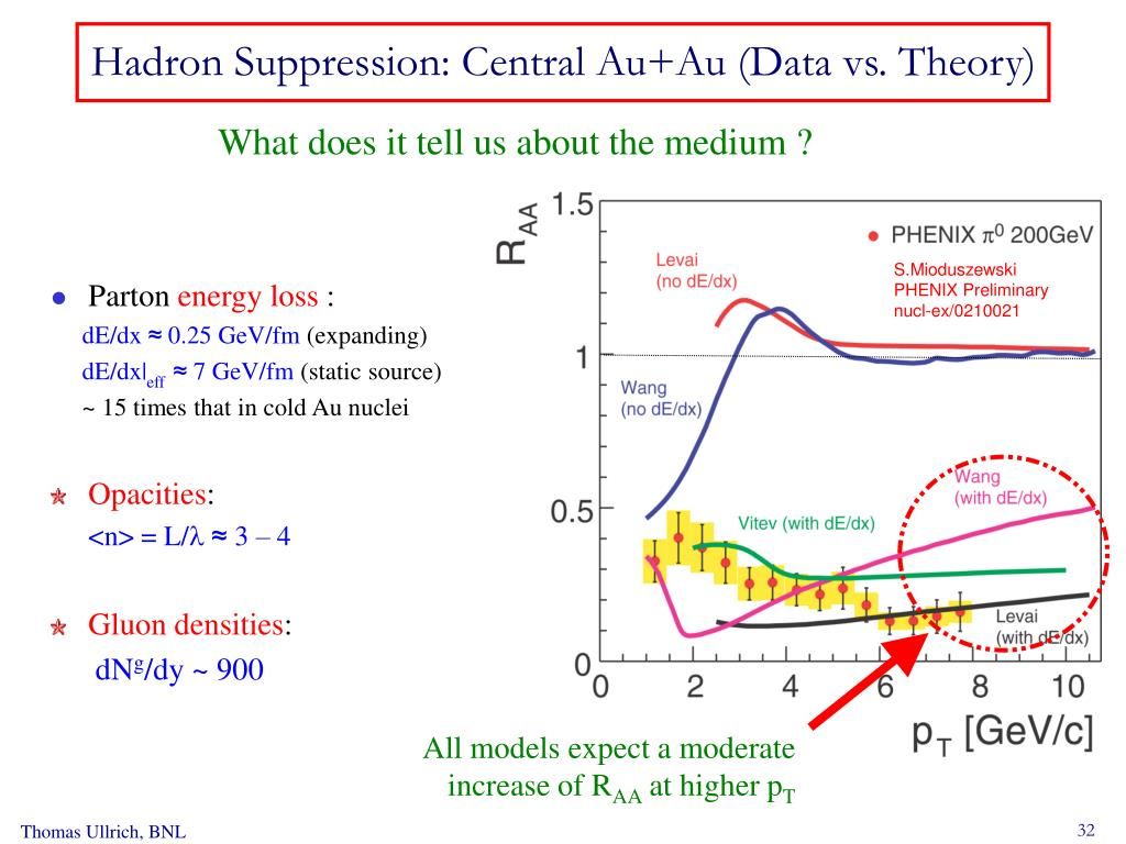 Hadron Suppression: Central Au+Au (Data vs. Theory)