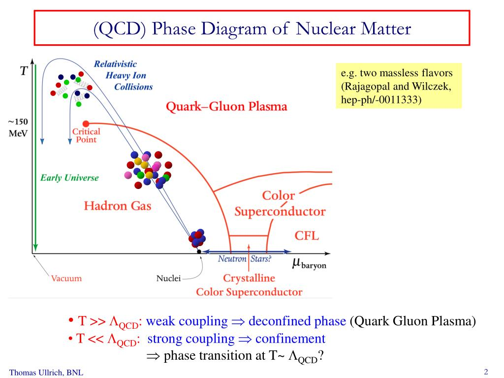 (QCD) Phase Diagram of Nuclear Matter